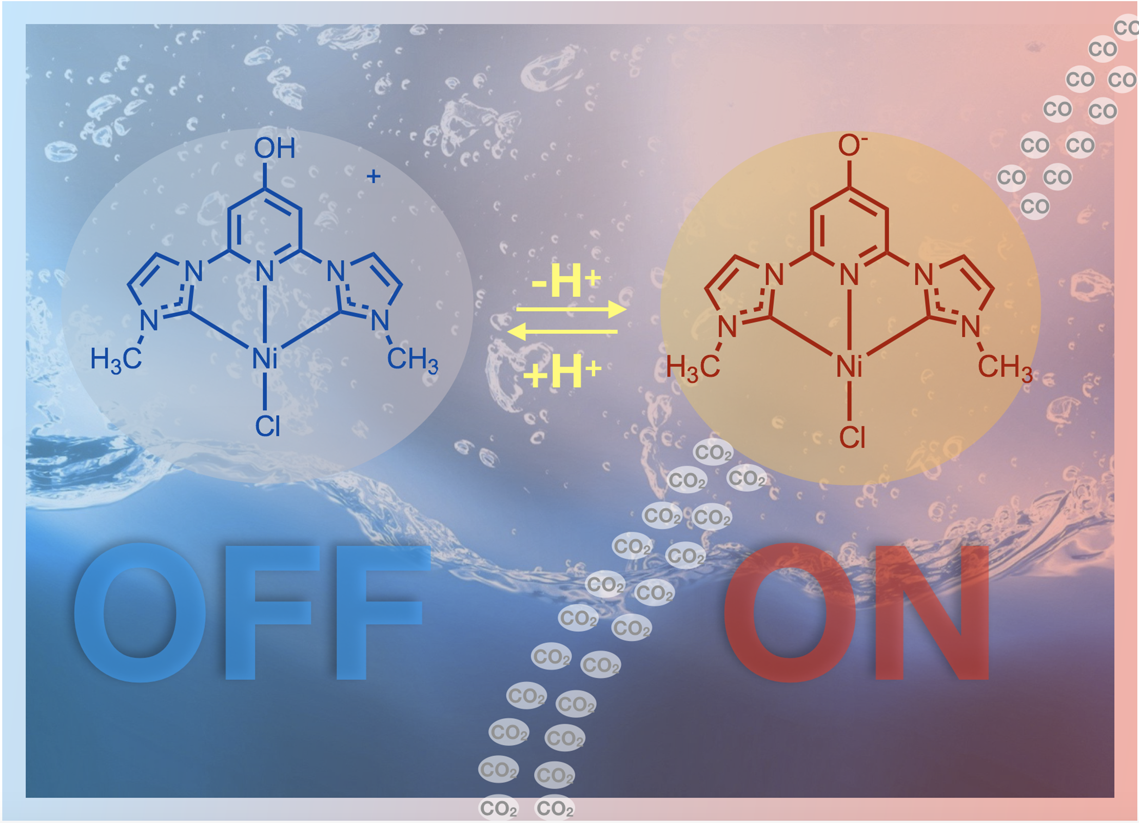 Back cover image for Ni complexes for CO2 reduction showing that the protonation state changes catalyst activity