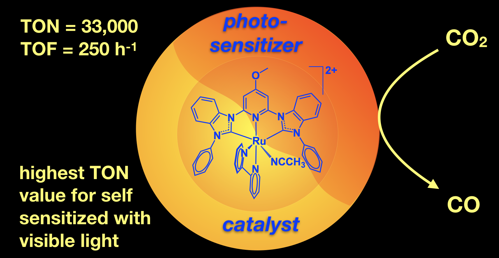 TOC graphic shows the structure of our highly active catalyst for self sensitized CO2 reduction